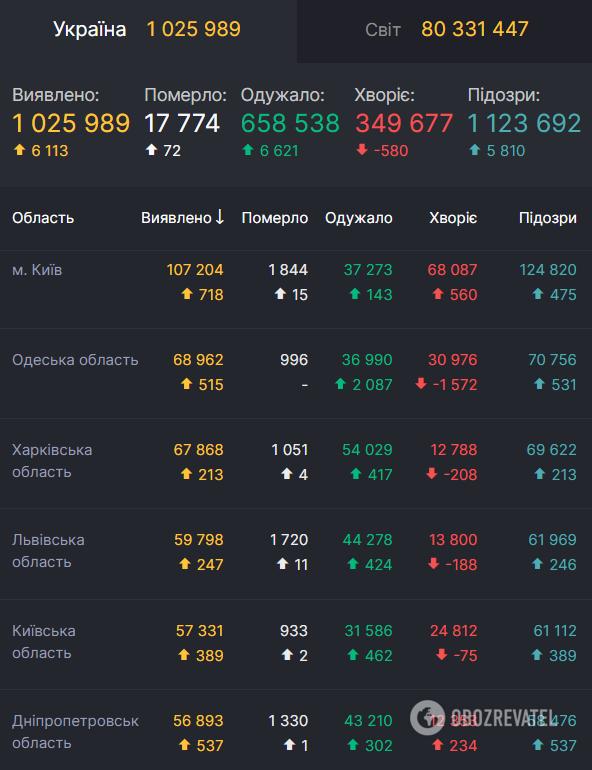 Дані щодо коронавірусу в Україні