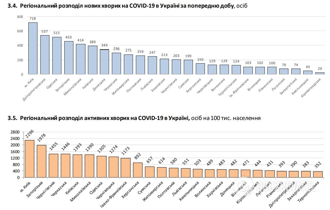 В Україні кількість тих, хто одужав від COVID-19, перевищила нові зараження
