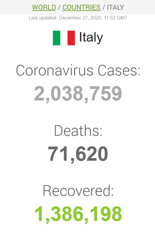 В Італії кількість заражень COVID-19 перевищила 2 млн