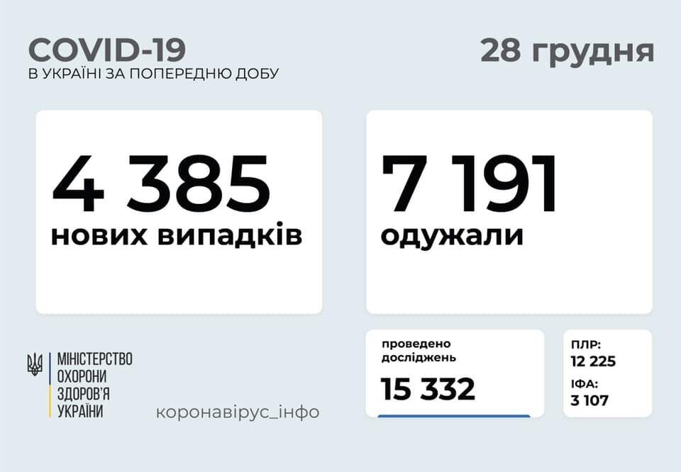 Заразилися 4,3 тисячі українців за добу.