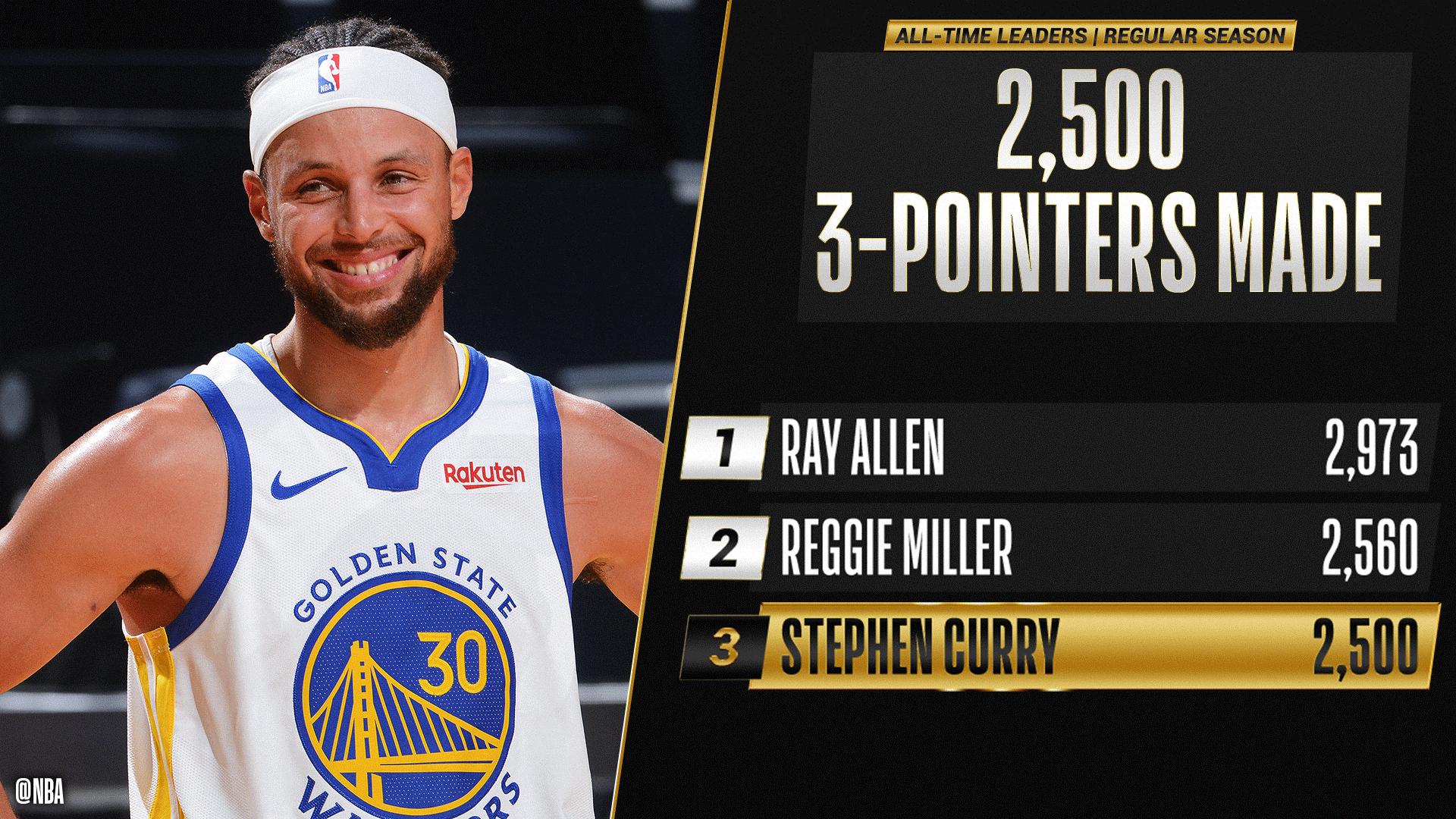 Каррі став третім в історії НБА, хто закинув 2500 триочкових