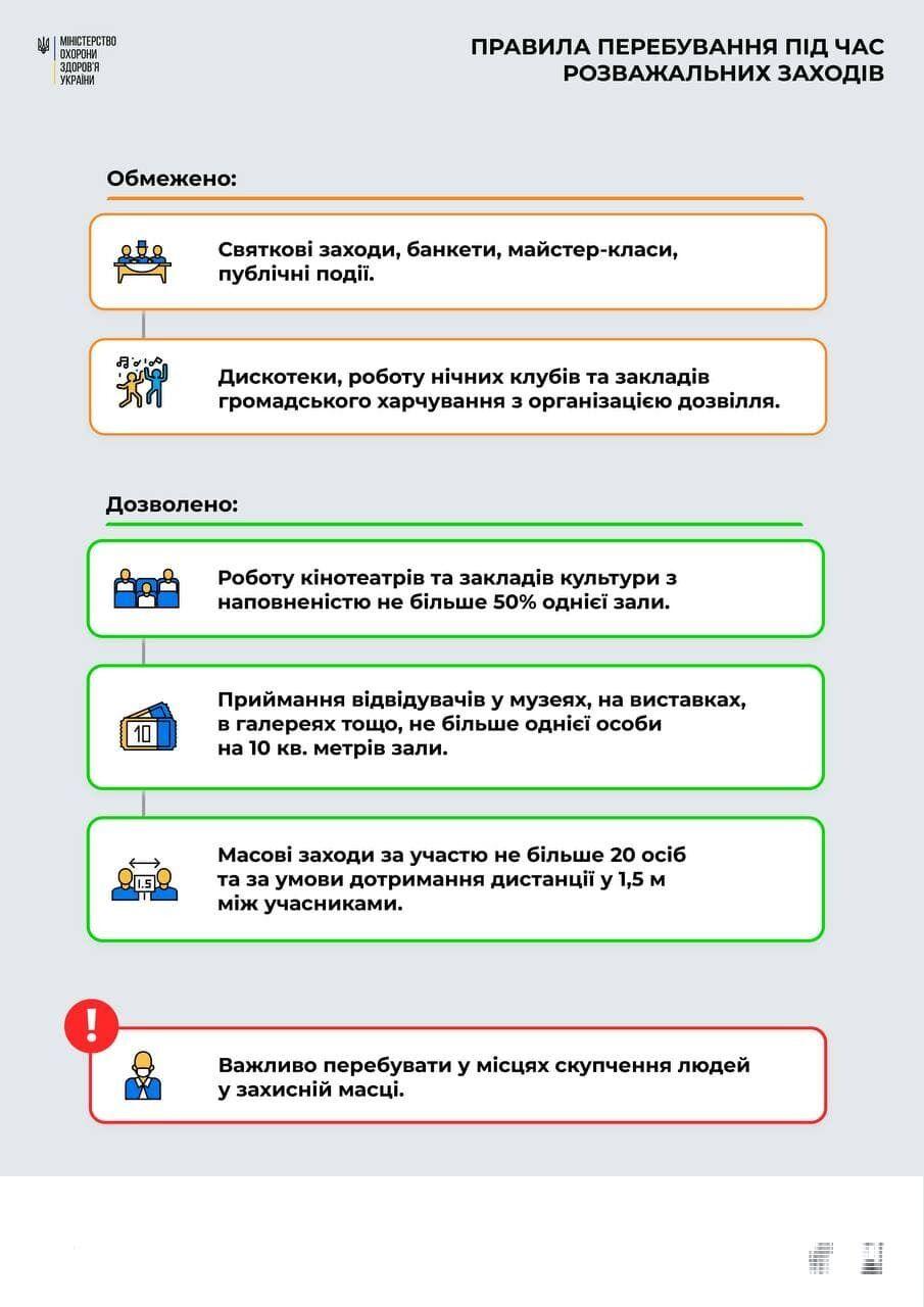Хроника коронавируса на 28 декабря: Украина оказалась на 15-м месте в мире по распространению COVID-19