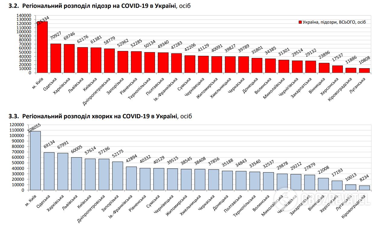 Регіональний розподіл підозр на COVID-19 в Україні.