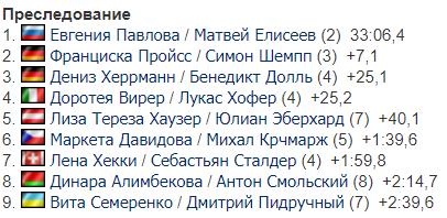 Украинцы финишировали последними в Рождественской гонке преследования