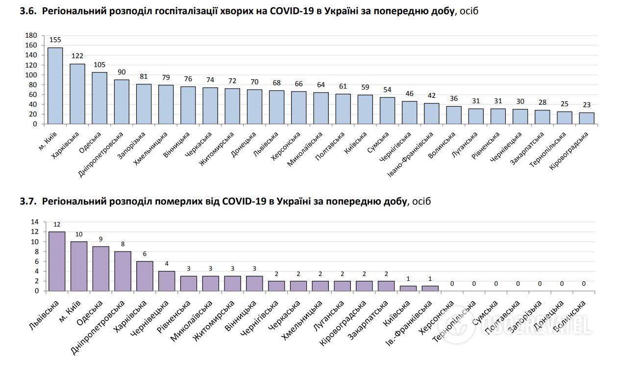 Регіональний розподіл госпіталізації хворих на COVID-19 в Україні за попередню добу.