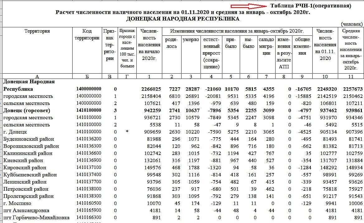 """Сатистика числа населения в """"ДНР"""""""