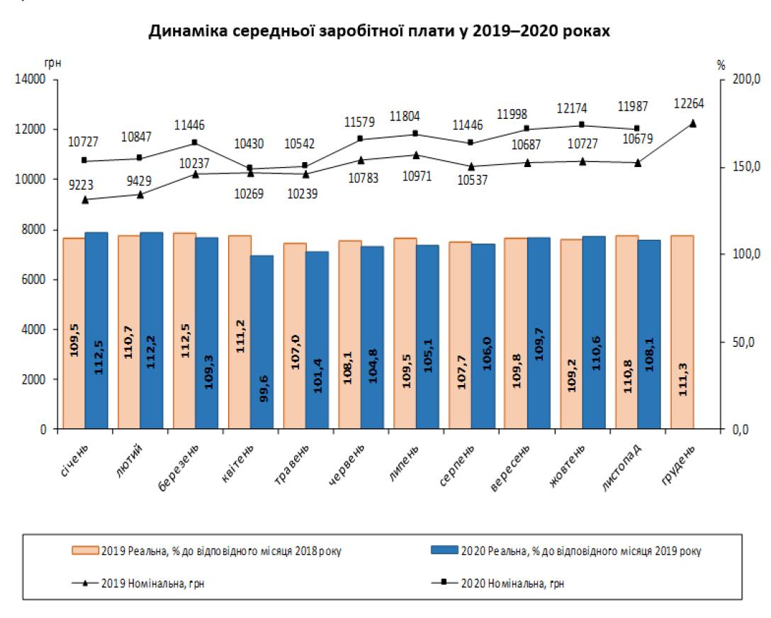 Середня зарплата офіційно працевлаштованих українців досягла 11 987 грн