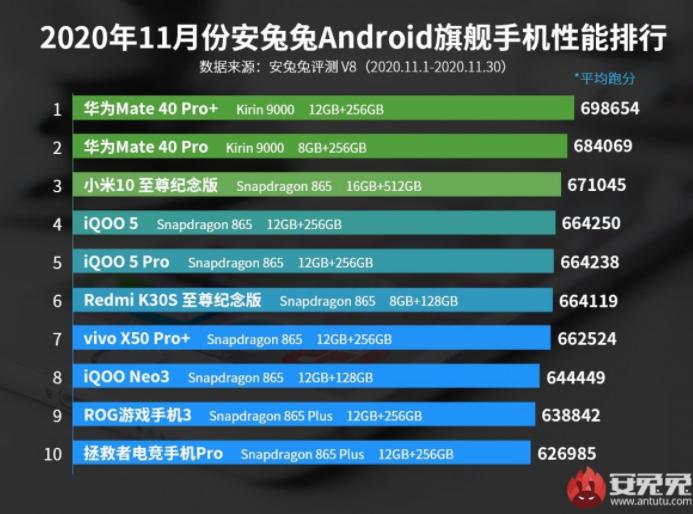 Топ-10 самых мощных Android-флагманов