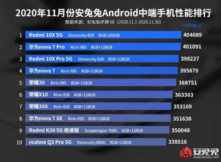 Топ-10 самых мощных Android-смартфонов в среднем сегменте
