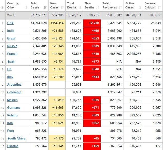 Рейтинг країн із захворюваності.