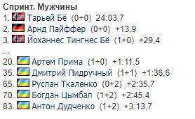 Результати чоловічого спринту (10 км) на другому етапі Кубку світу з біатлону