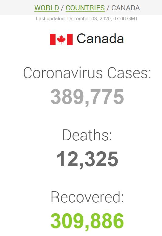 На утро 3 января в Канаде зафиксировано примерно 67,5 тысячи активных случаев COVID-19