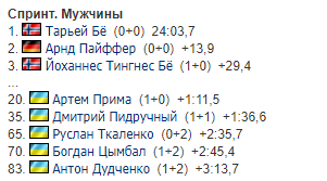 Результати спринтерської гонки серед чоловіків