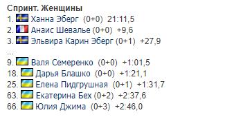 Результати спринтерської гонки серед жінок
