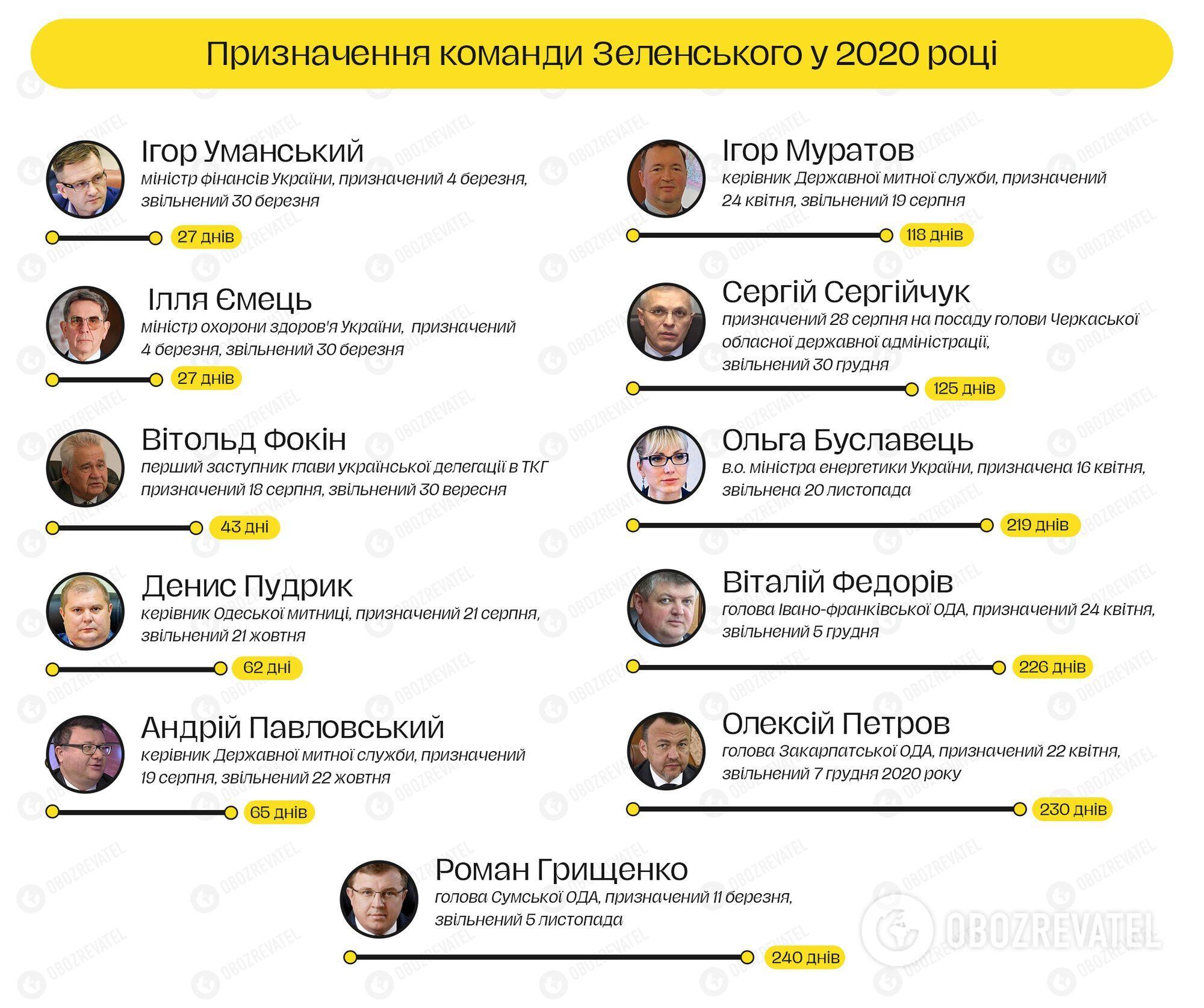 Самые быстрые увольнения команды Зеленского в 2020 году.