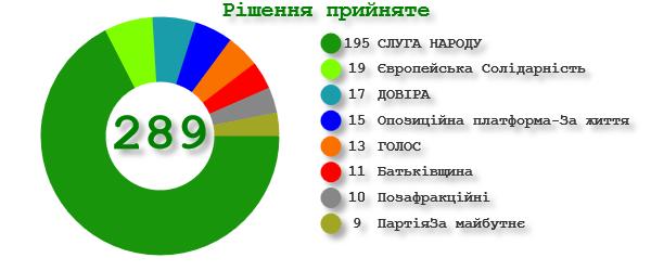 Результаты голосования по законопроекту №4460-д
