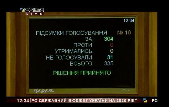 Результати голосування за законопроєкт