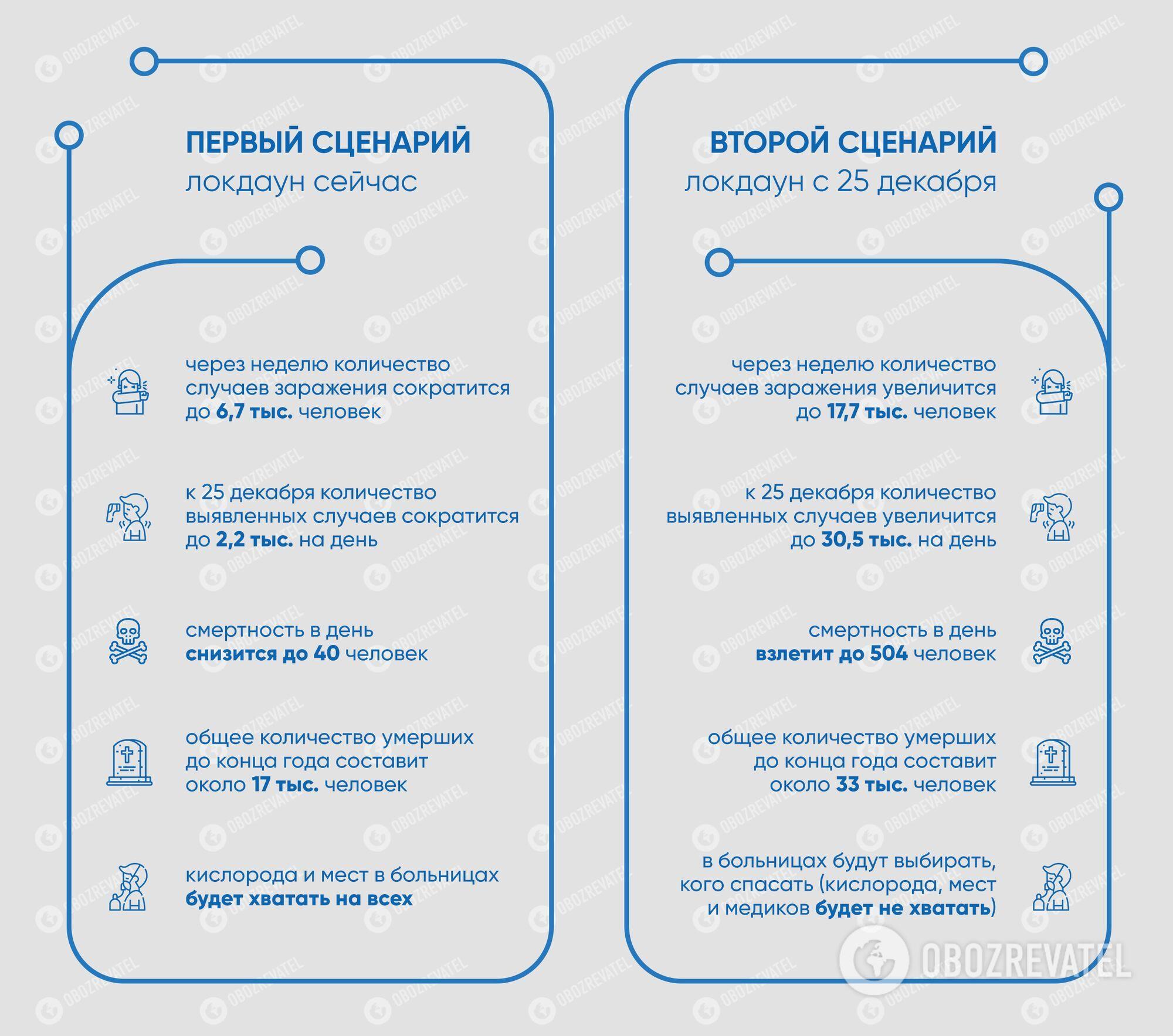 Минздрав хочет обойтись без локдауна в Украине, но ввести жесткий карантин с начала января