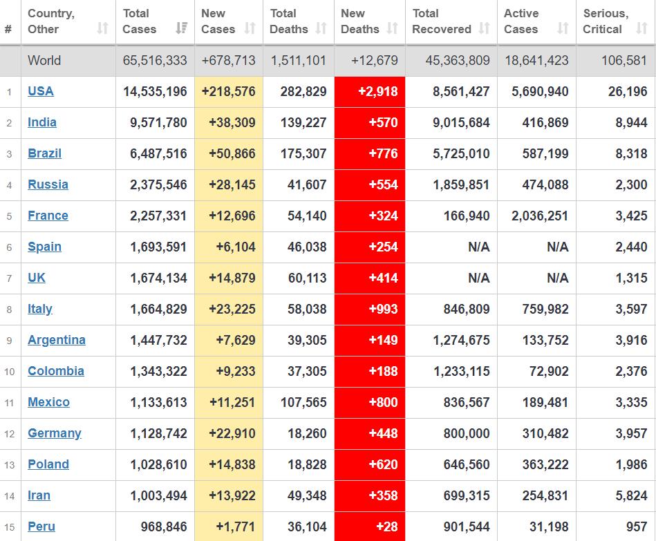 Рейтинг стран по заболеваемости.