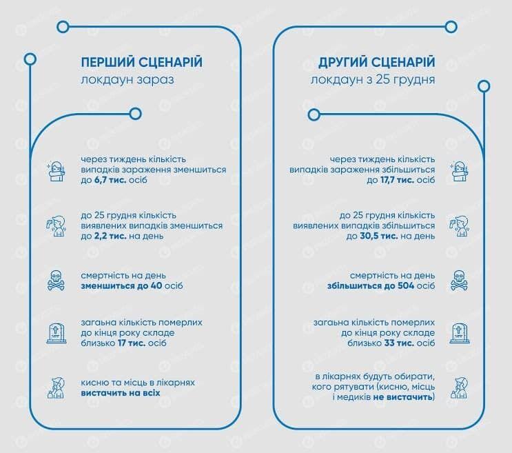 Два сценарії розвитку ситуації в Україні