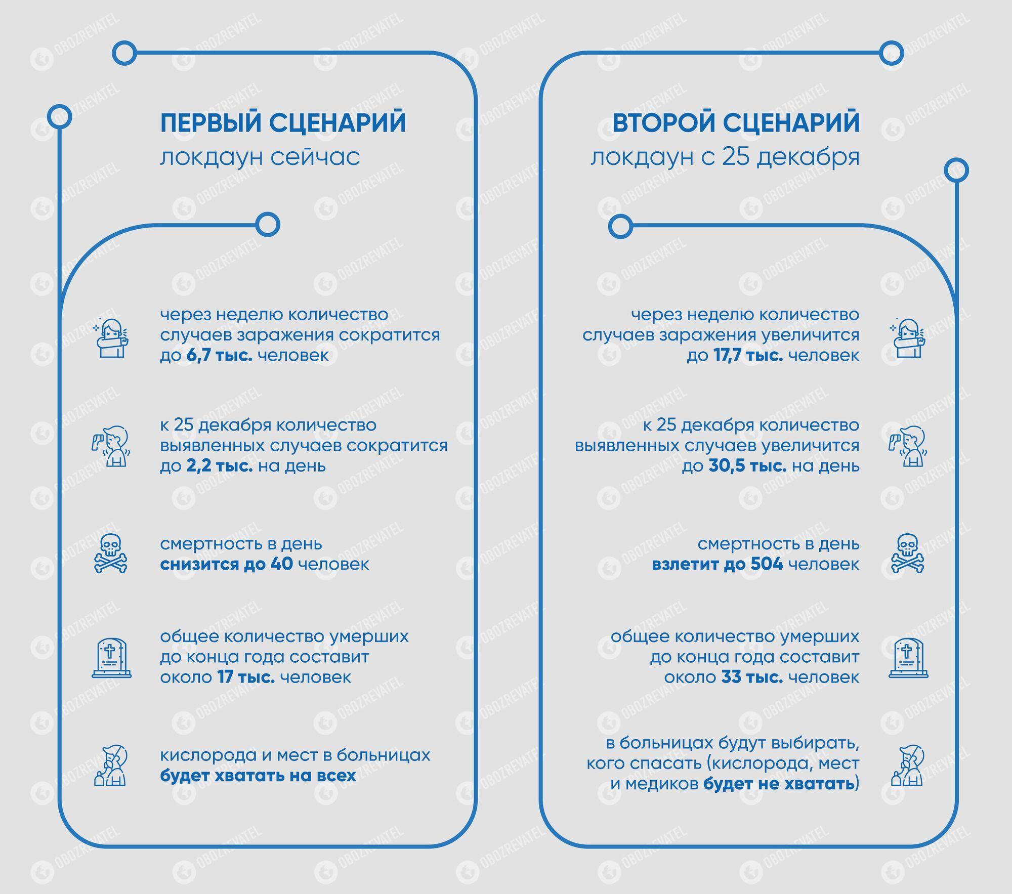 Локдаун в Украине хотят ввести с 25 декабря, могут умереть еще 16 тыс. человек