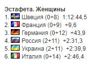Результати естафети на Кубку світу з біатлону