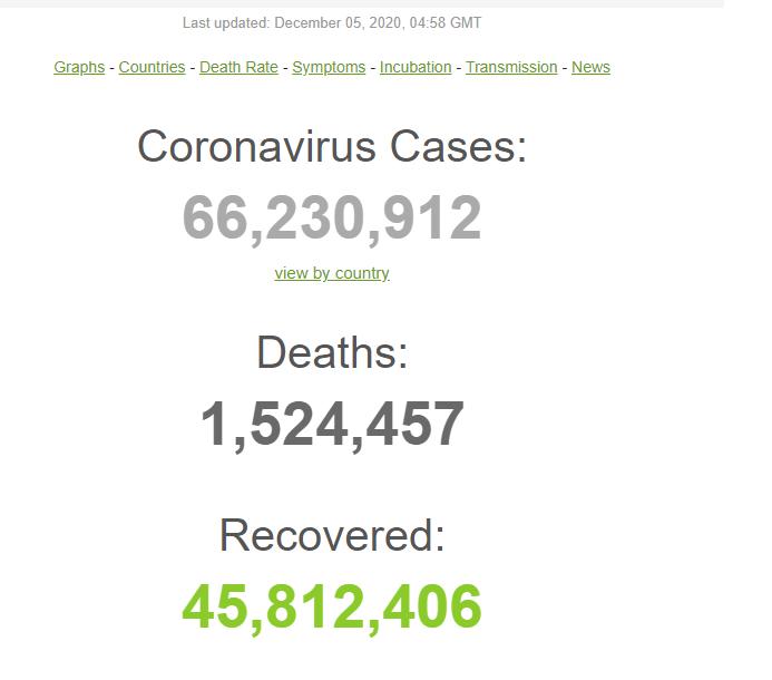 В мире COVID-19 заразилось рекордное количество людей за сутки: статистика на 5 декабря