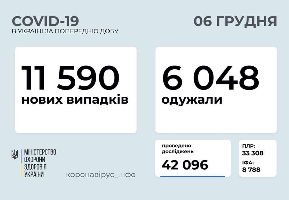 На коронавірус захворіли ще 11 590 українців