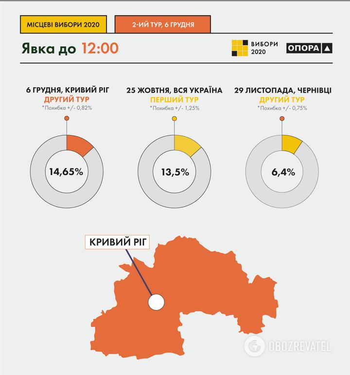 Данные по явке избирателей во время второго тура голосования на выборах мэра в Кривом Роге