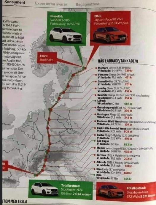 За час подорожі довжиною 2 400 км на зарядку електрокара було витрачено в 2,7 рази більше грошей, ніж на заправку дизельного авто.