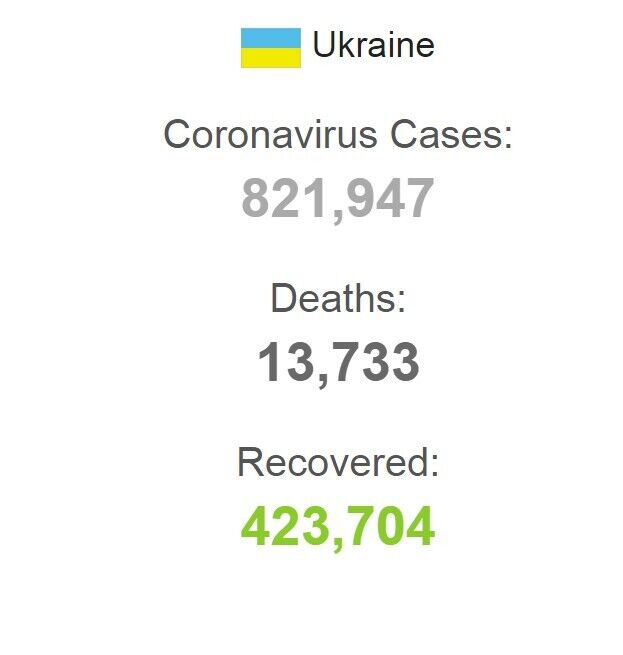 Статистика COVID-19 в Украине