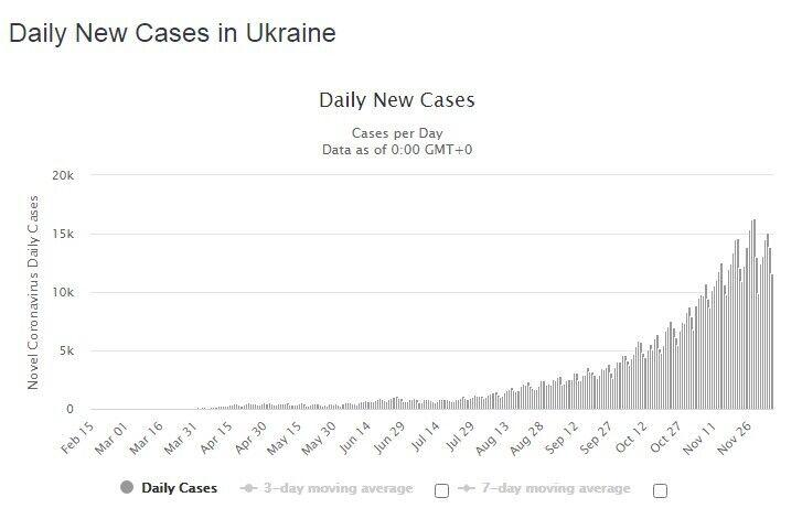 Статистика новых случаев COVID-19 в Украине