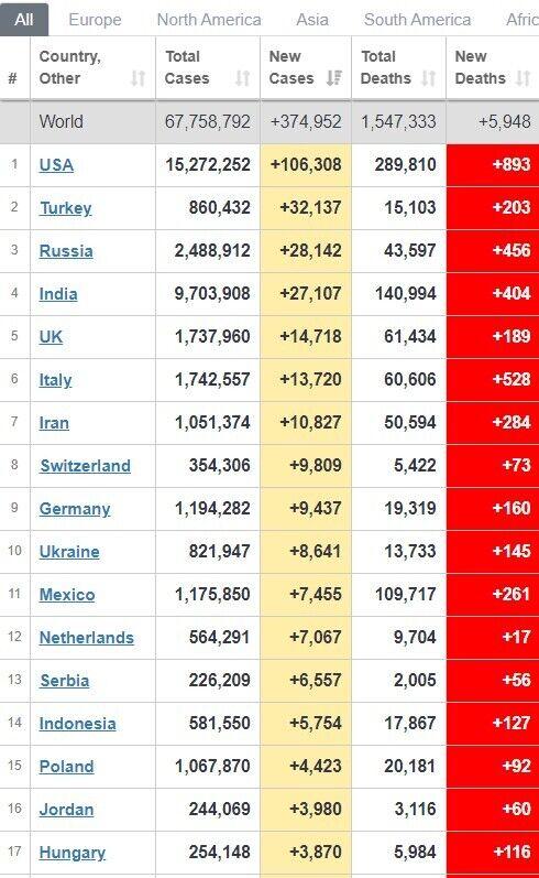 Рейтинг по темпам заболеваемости в мире