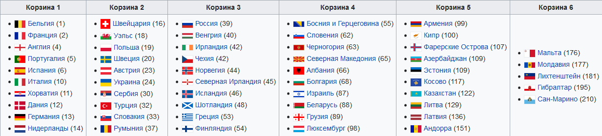 Украина с Францией! Жеребьевка отбора на ЧМ-2022 по футболу: онлайн-трансляция