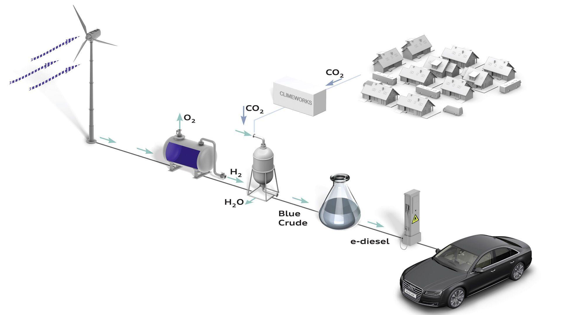 Схематическое изображение процесса синтеза искусственного автомобильного дизтоплива (e-diesel) с использованием энергии ветрогенераторов