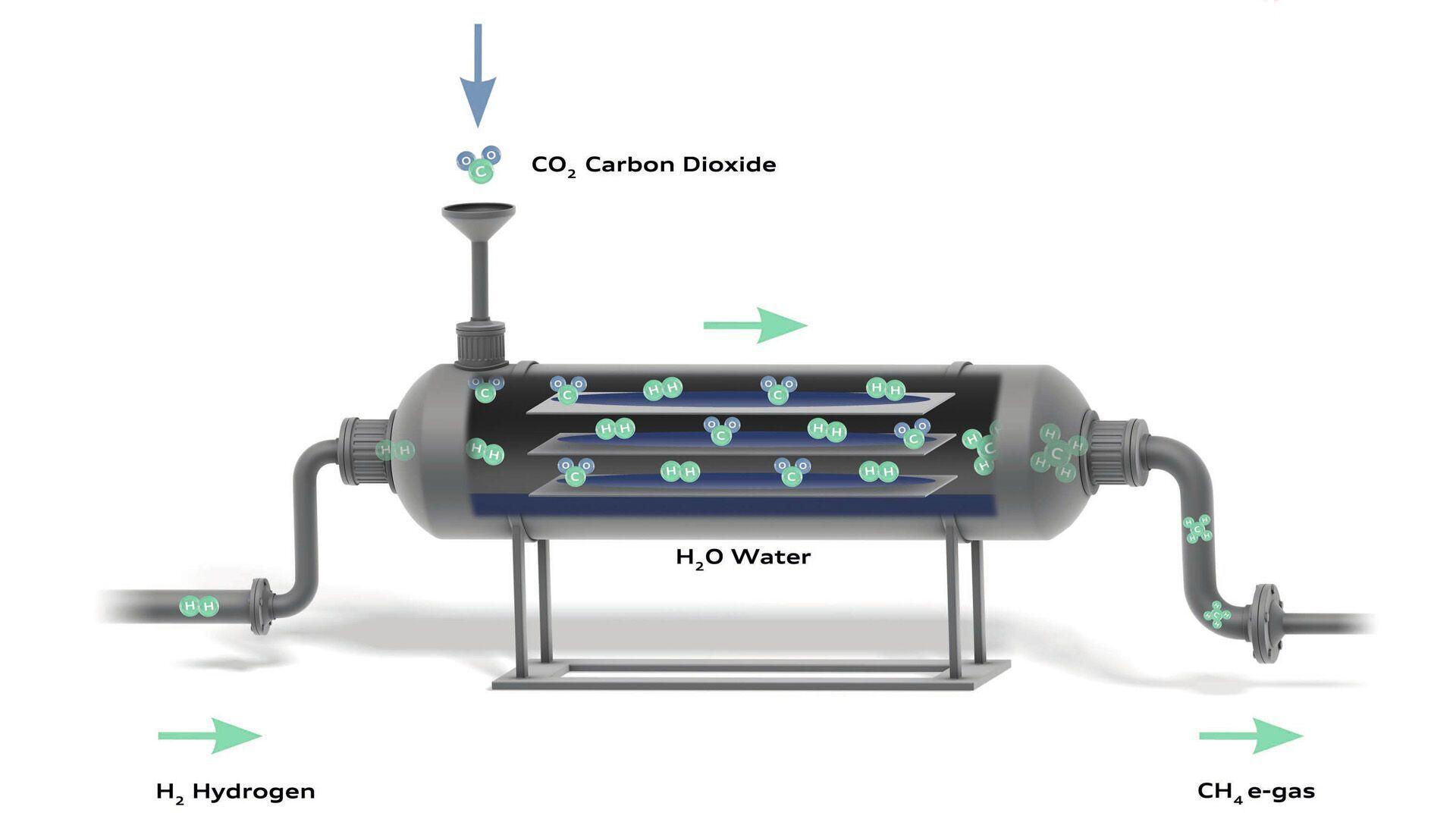 Химическая реакция получения метана для использования в ДВС (e-gaz)