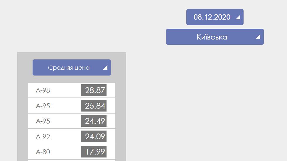 А-98 в Киеве и области продается по цене 28,87 грн за литр