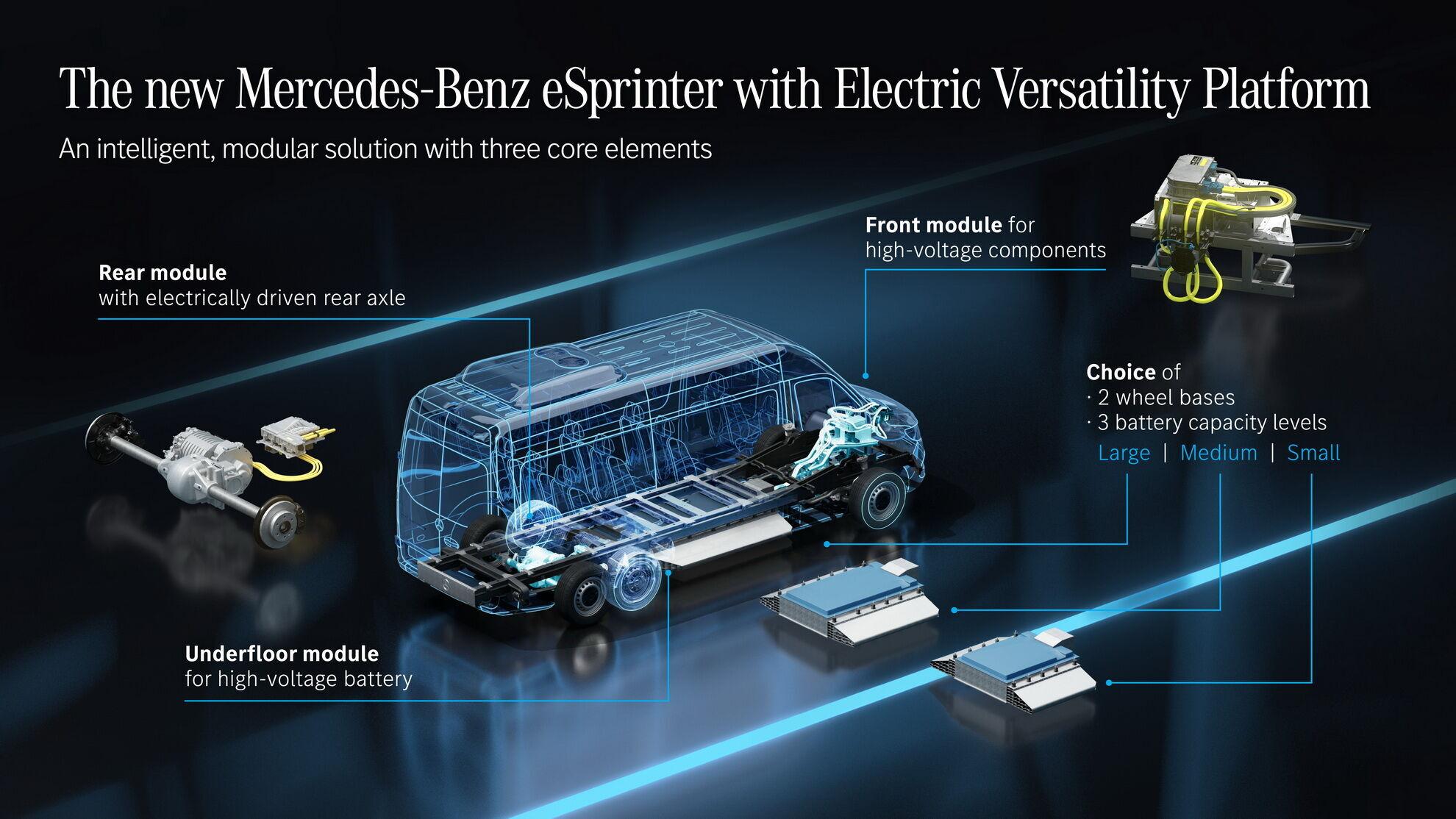 Покупателям будут предложены три варианта батарей и два варианта колесной базы