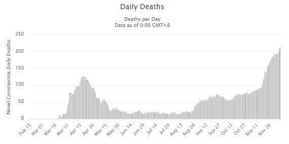 Смертность от коронавируса в Турции.