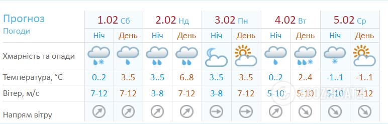 Погода на початок лютого