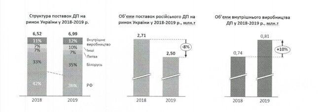 СПО работодателей привел данные по поставкам российского газа в Украину