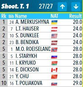 Драматичний фініш України! Чемпіонат світу з біатлону: всі подробиці і результати змішаної естафети