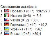 Результаты смешанной эстафеты на чемпионате мира по биатлону