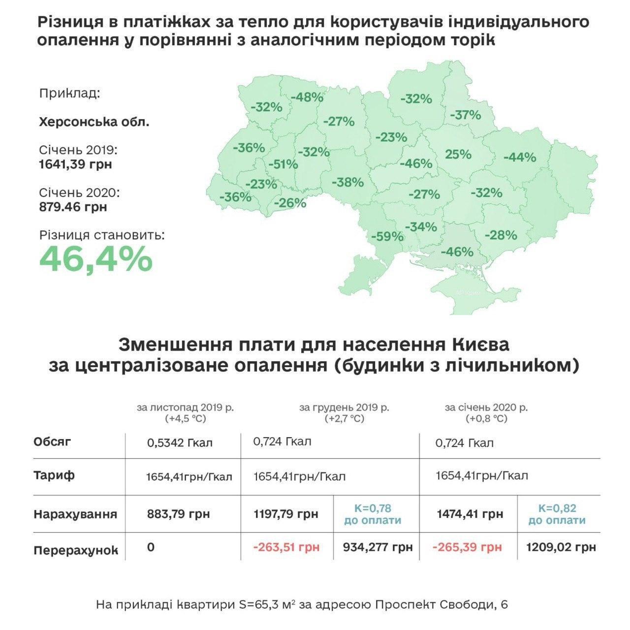 Українці стали менше платити за газ