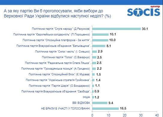 Лишь 12% украинцев считают, что события в стране движутся в правильном направлении – Центр SOCIS
