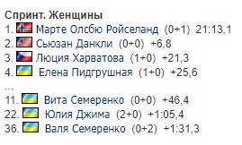 Результати жіночого спринту на чемпіонаті світу з біатлону