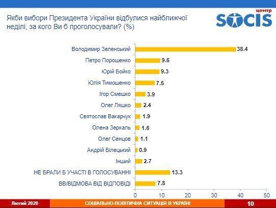 Рейтинг українських політиків