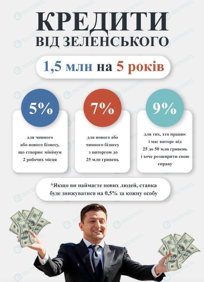 Кредиты от Зеленского