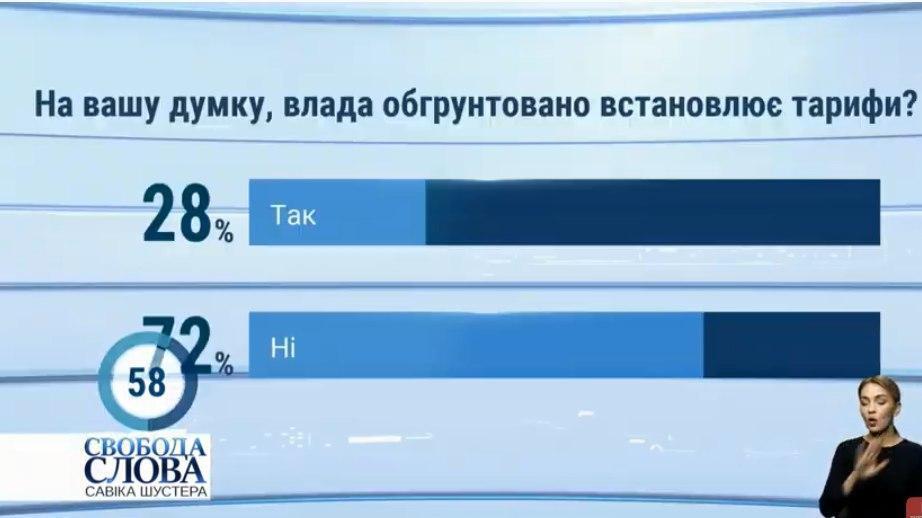 Опитування серед українців