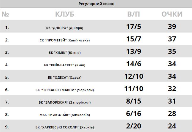 """""""Дніпро"""" вийшов у лідери Суперліги Парі-Матч: результати 15 лютого"""